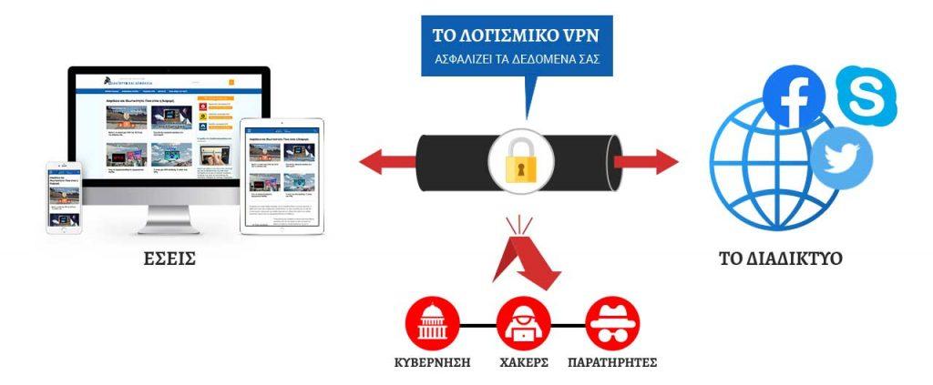 Τι είναι το λογισμικό VPN;