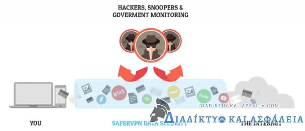 safer-vpn-αξιολόγηση