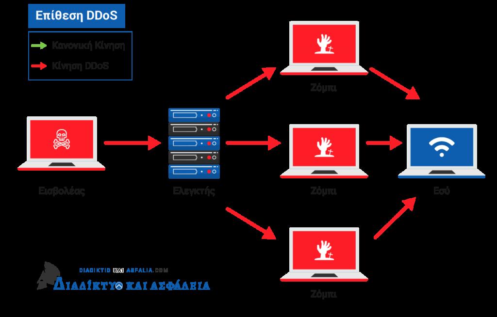 Επίθεση DDoS