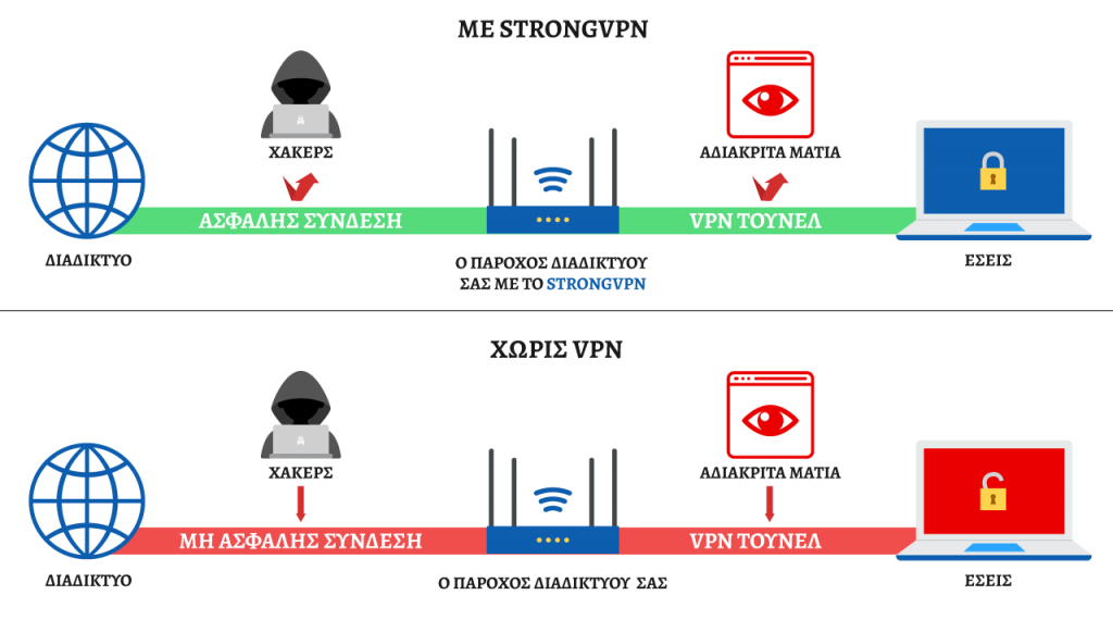Ο πάροχος διαδικτύου σας με το StrongVPN