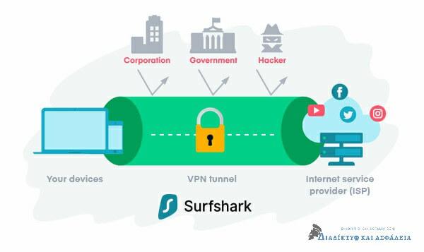 Τι είναι το Surfshark VPN;