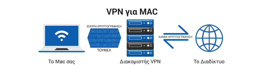 Το Mac σας: Τα καλύτερα VPN για MacBook